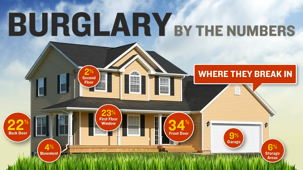 Home Security Infographic, S2M Solutions, North Texas,  TX